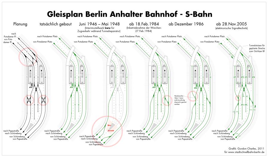 Bild: Gleisplan Anhalter Bahnhof