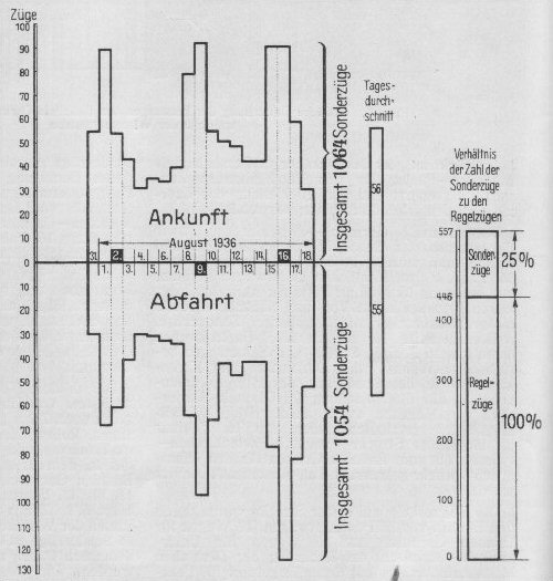 Bild: Diagramm