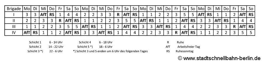 Der Vierbrigadeplan der Deutschen Reichsbahn.