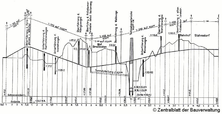 Bild: Höhenschnitt der Friedhofsbahn