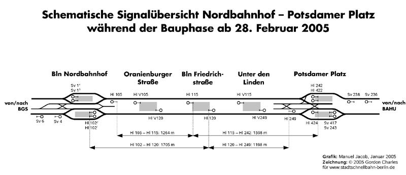 Bild: Hl-Signale im Nordsüd-S-Bahntunnel