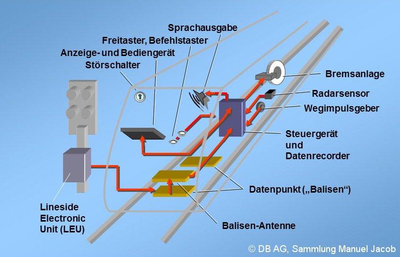 Bild: Zusammenspiel ZBS Strecke-Fahrzeug